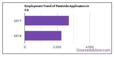 Pesticide Applicators in CA Employment Trend