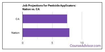 Job Projections for Pesticide Applicators: Nation vs. CA