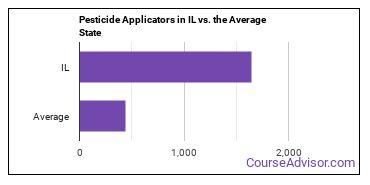 Pesticide Applicators in IL vs. the Average State