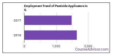 Pesticide Applicators in IL Employment Trend