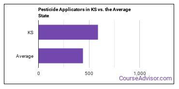 Pesticide Applicators in KS vs. the Average State