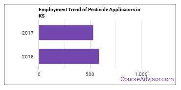 Pesticide Applicators in KS Employment Trend