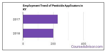 Pesticide Applicators in KY Employment Trend