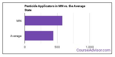 Pesticide Applicators in MN vs. the Average State
