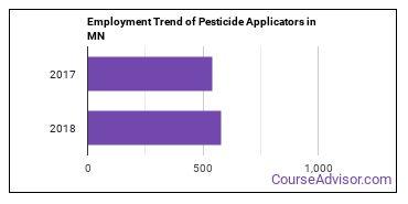Pesticide Applicators in MN Employment Trend