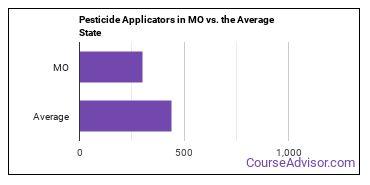 Pesticide Applicators in MO vs. the Average State