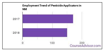 Pesticide Applicators in NM Employment Trend