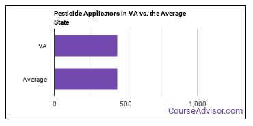 Pesticide Applicators in VA vs. the Average State