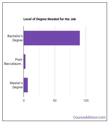 Petroleum Engineer Degree Level