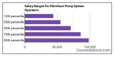 Salary Ranges for Petroleum Pump System Operators