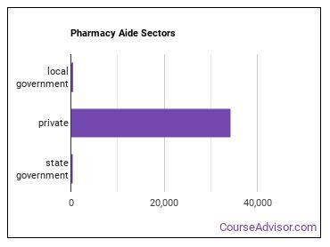 Pharmacy Aide Sectors