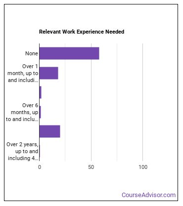 Pharmacy Aide Work Experience