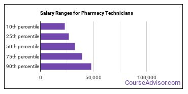 Salary Ranges for Pharmacy Technicians