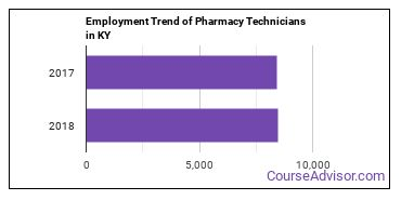 Pharmacy Technicians in KY Employment Trend