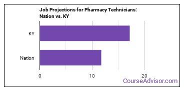 Job Projections for Pharmacy Technicians: Nation vs. KY