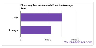 Pharmacy Technicians in MD vs. the Average State