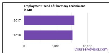 Pharmacy Technicians in MD Employment Trend