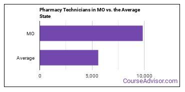 Pharmacy Technicians in MO vs. the Average State
