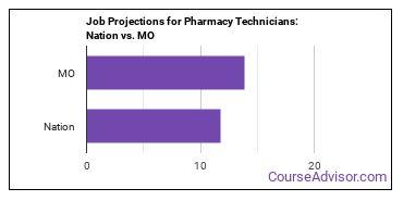 Job Projections for Pharmacy Technicians: Nation vs. MO