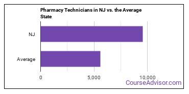 Pharmacy Technicians in NJ vs. the Average State
