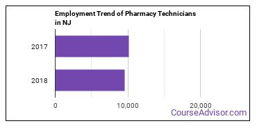 Pharmacy Technicians in NJ Employment Trend