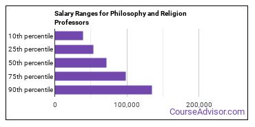 Salary Ranges for Philosophy and Religion Professors