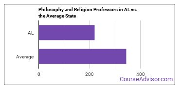 Philosophy and Religion Professors in AL vs. the Average State