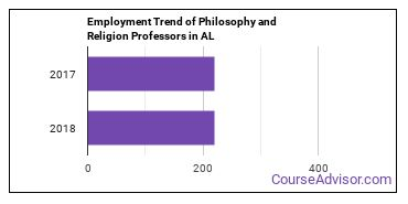 Philosophy and Religion Professors in AL Employment Trend
