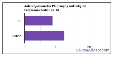 Job Projections for Philosophy and Religion Professors: Nation vs. AL