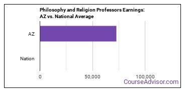 Philosophy and Religion Professors Earnings: AZ vs. National Average