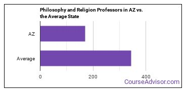Philosophy and Religion Professors in AZ vs. the Average State