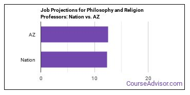 Job Projections for Philosophy and Religion Professors: Nation vs. AZ