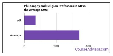 Philosophy and Religion Professors in AR vs. the Average State