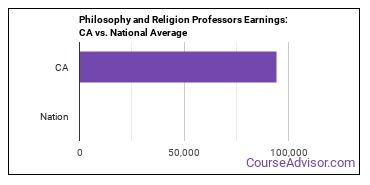 Philosophy and Religion Professors Earnings: CA vs. National Average
