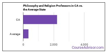 Philosophy and Religion Professors in CA vs. the Average State
