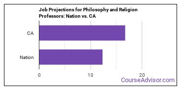 Job Projections for Philosophy and Religion Professors: Nation vs. CA