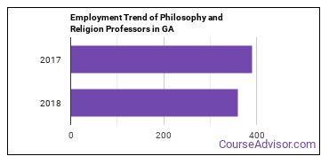 Philosophy and Religion Professors in GA Employment Trend
