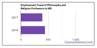Philosophy and Religion Professors in MD Employment Trend