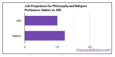 Job Projections for Philosophy and Religion Professors: Nation vs. MD