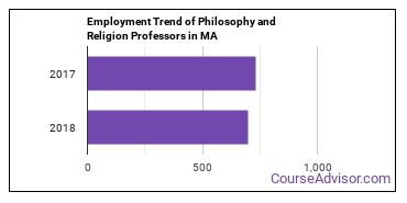 Philosophy and Religion Professors in MA Employment Trend