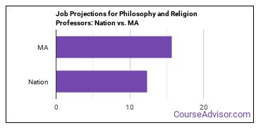 Job Projections for Philosophy and Religion Professors: Nation vs. MA