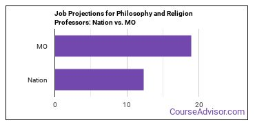 Job Projections for Philosophy and Religion Professors: Nation vs. MO