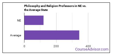 Philosophy and Religion Professors in NE vs. the Average State