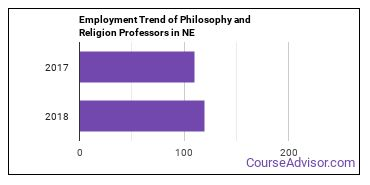 Philosophy and Religion Professors in NE Employment Trend