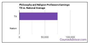 Philosophy and Religion Professors Earnings: TX vs. National Average