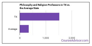 Philosophy and Religion Professors in TX vs. the Average State