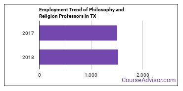 Philosophy and Religion Professors in TX Employment Trend
