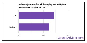 Job Projections for Philosophy and Religion Professors: Nation vs. TX