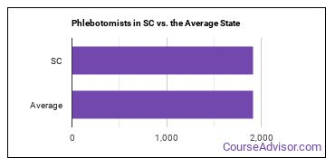 Phlebotomists in SC vs. the Average State