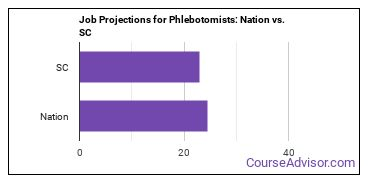 Job Projections for Phlebotomists: Nation vs. SC